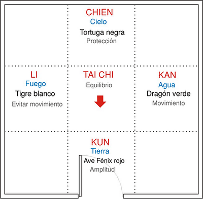 Charla gratuita sobre el curso de feng shui para tu casa for Feng shui casa pequena