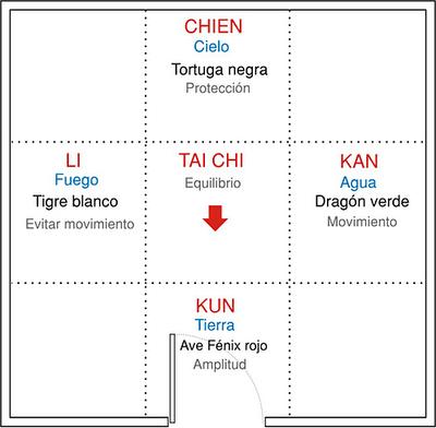 curso de feng shui para casa